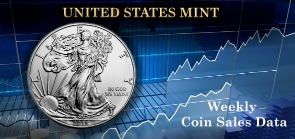 Weekly US MINT Sales