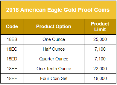 United States 2018 American Gold Eagle Proof Coin product Option Table. Info courtesy US Mint