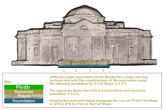 Explanation of Full Steps Designation for Jefferson Nickels