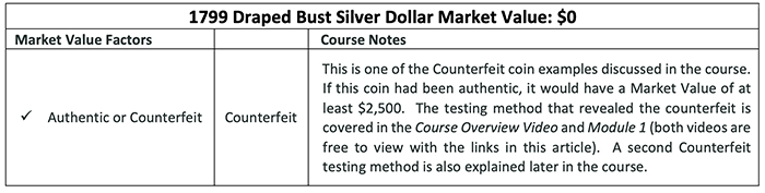 The Coin Course: Discovering the Market Value of U S  Coins