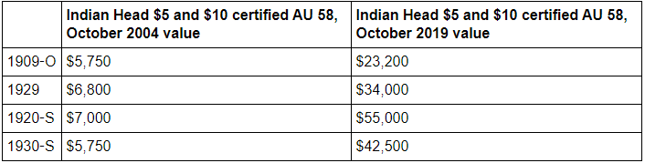 A comparison of Greysheet bid prices for US $5 half eagle and $10 eagle Indian Head gold coins over 15 years, 2004 to 2019. Courtesy Jim Bisognani, NGC