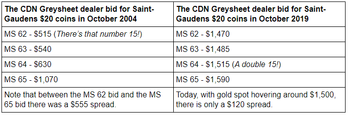 A comparison of Greysheet bid prices for US $20 double eagle Saint-Gaudens gold coins over 15 years, 2004 to 2019. Courtesy Jim Bisognani, NGC