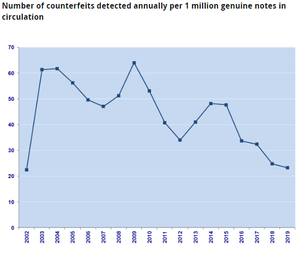Number of counterfeits detected annually per 1 million genuine notes in circulation. Courtesy ECB