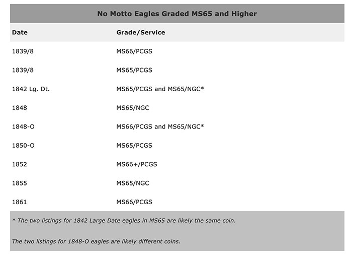 No Motto Eagles Graded MS65 or Higher