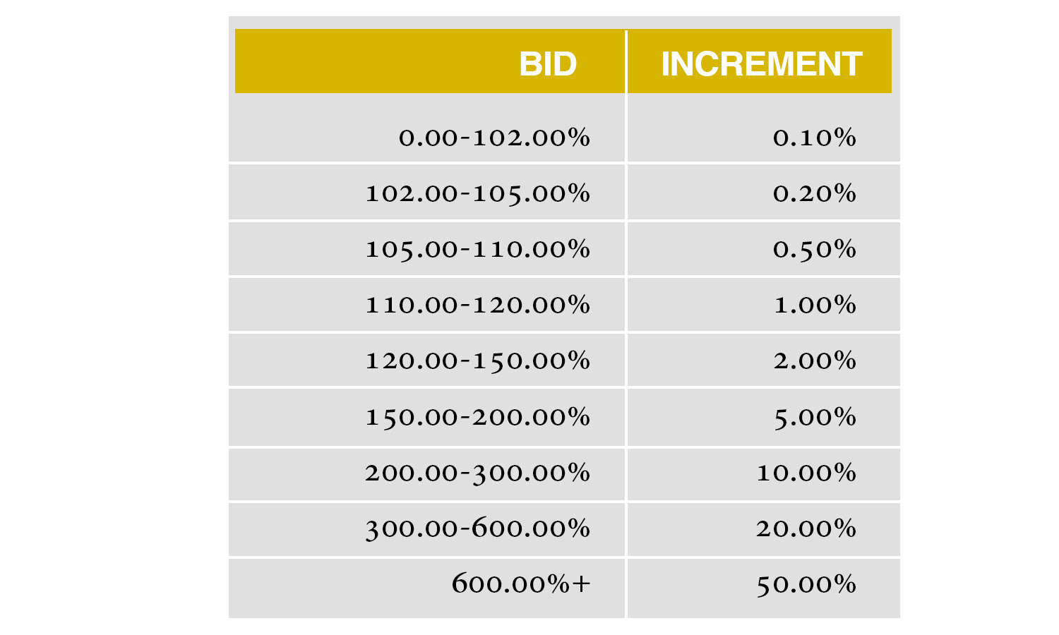 Stack's Bowers Precious Metals Auction Bid Increment Table