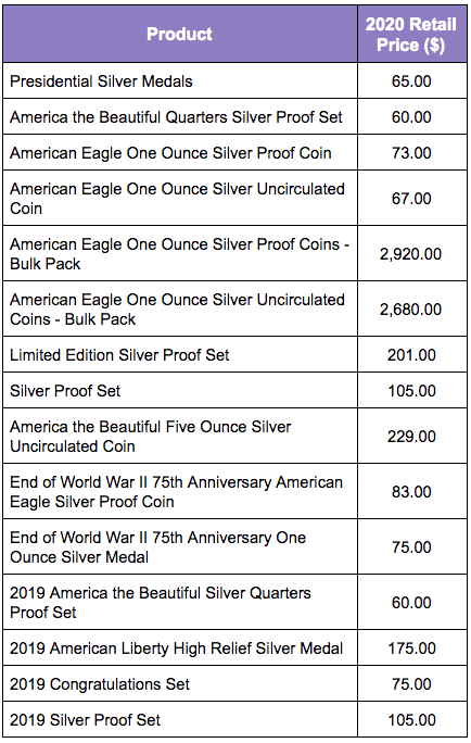 United States Mint Silver Coin Product 2020 Retail Prices