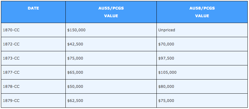 PCGS Price Guide for six scarcest Carson City eagles in AU55 and AU58, courtesy Doug Winter