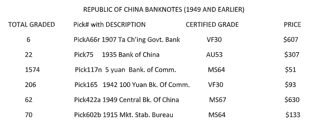 From Valuable to Worthless and Back Again: Pre-1950 Chinese Currency, Part III - PMG Population Reports