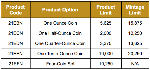 United States 2021 American Gold Eagle Proof Coin product options table